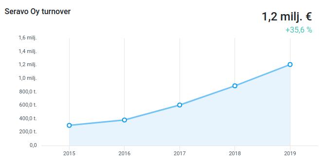 Seravo Oy:n liikevaihto vuosina 2015-2019